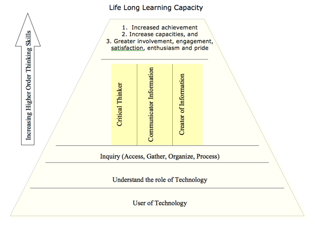 Life Long Learning Capacity